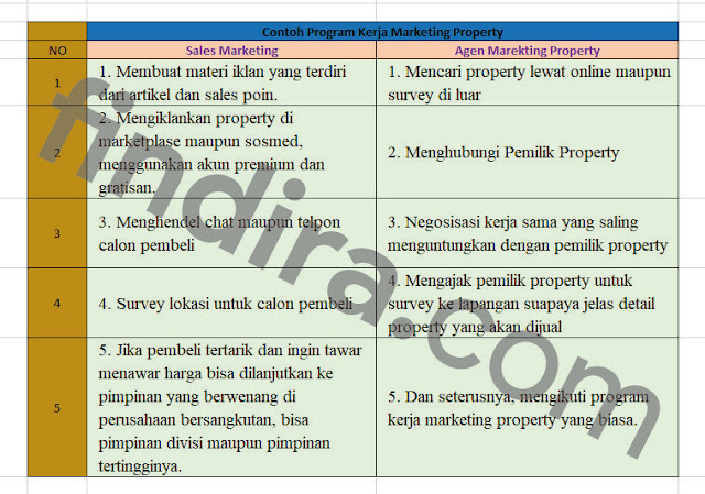 contoh tabel program kerja marketing property