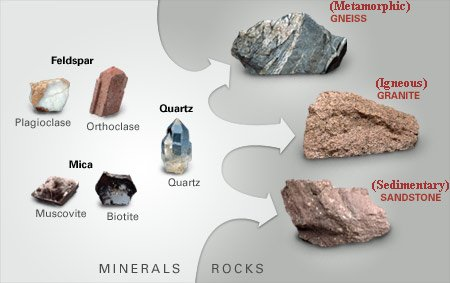 What Is The Difference Between Rocks And Minerals For Kids