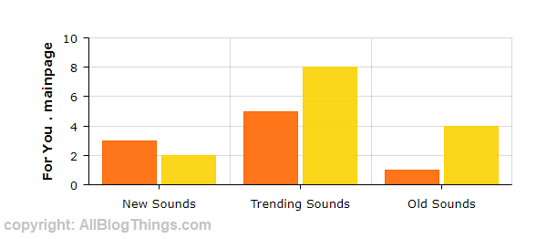 Tiktok Trending Sounds experiment result graph by AllBlogThings.com team