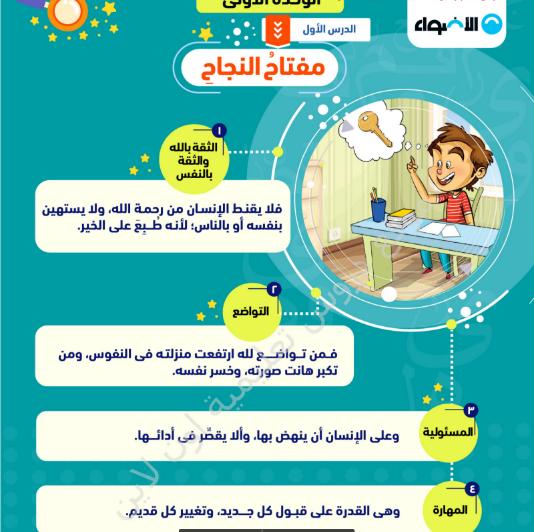 أقوى مذكرة لغة عربية للصف السادس الابتدائى الترم الاول 2022 من كتاب الاضواء