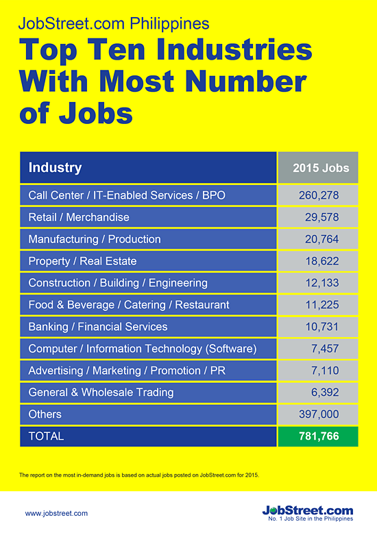 Top 10 Industries with most jobs