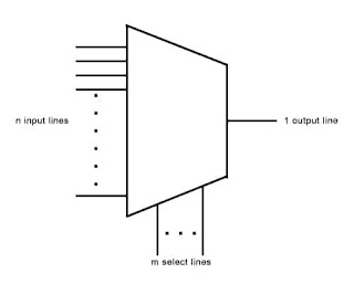 Kelas Informatika - Multiplexer