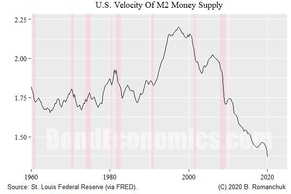 Chart: U.S. M2 Velocity