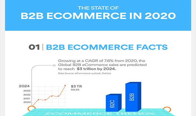The State of B2B e-Commerce in 2020 #infographic