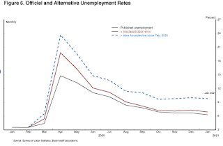 Powell Unemployment Rate