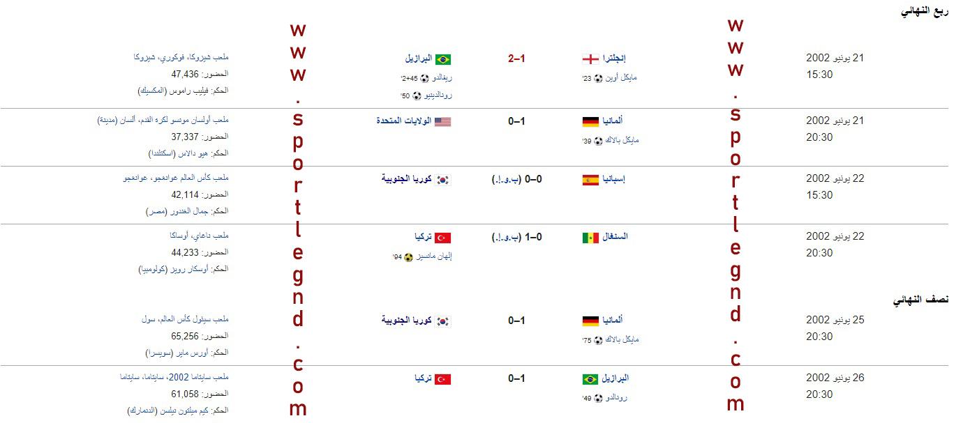 نتائج كأس العالم  2002