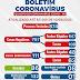 Ponto Novo chega aos 111 casos de coronavírus, com 86 curados e 1 óbito; confira localização no boletim epidemiológico desta segunda (10)