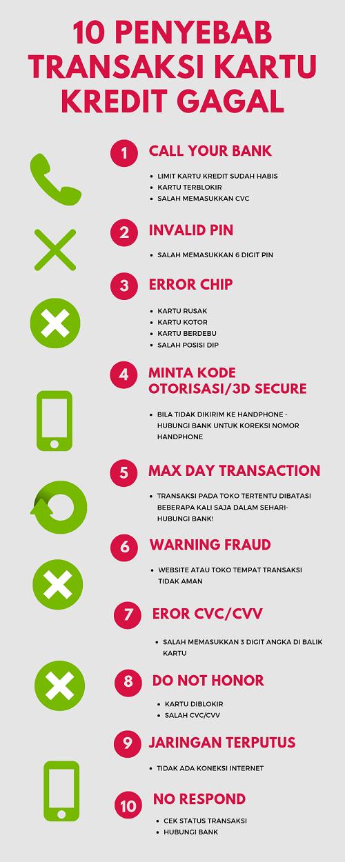 infographic penyebab transaksi kartu kredit gagal
