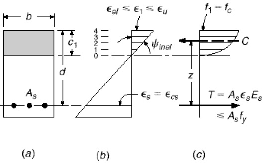 Stress-strain distribution of cracked beam under inelastic loading