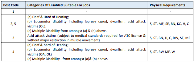 aai jobs 2021 details for PWD
