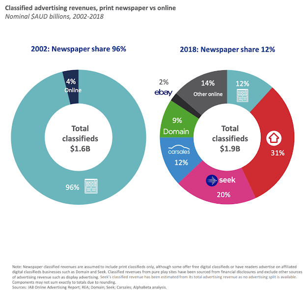 Infographic showing classified advertising revenues, print newspaper vs online, in 2002 and 2018