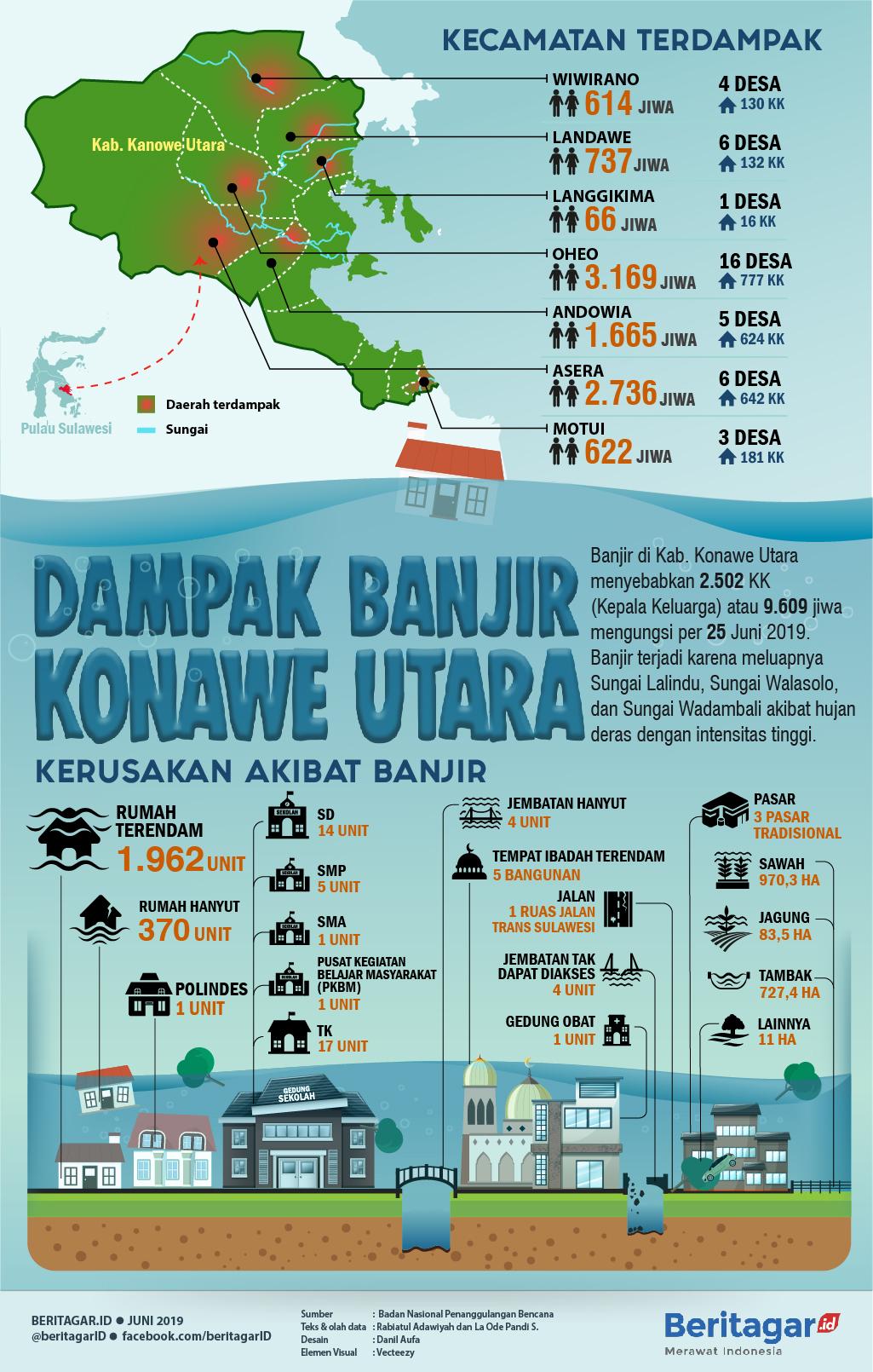 Infografis Dampak Banjir Konawe Utara