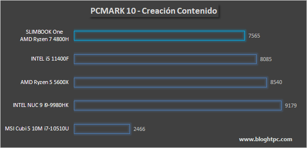 PCMARK 10 CREACIÓN DE CONTENIDO DIGITAL