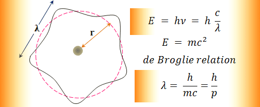 de Broglie relation from classical and wave mechanics