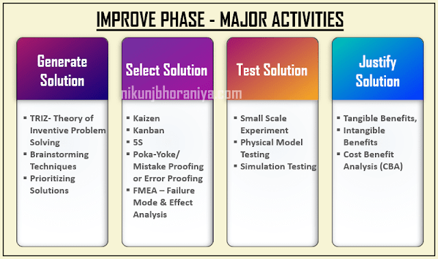 Activity in Improve Phase