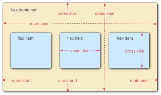 Berkenalan dengan flexbox CSS3