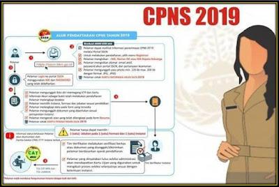 Pendaftaran CPNS 2019 Melalui SSCN.BKN Dengan Mudah
