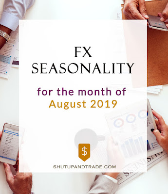 Forex Seasonality Forecast for August 2019