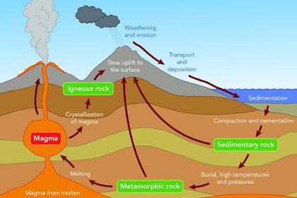 Siklus Batuan : Beku, Sedimen, Metamorf, Litosfer dan Penjelasannya
