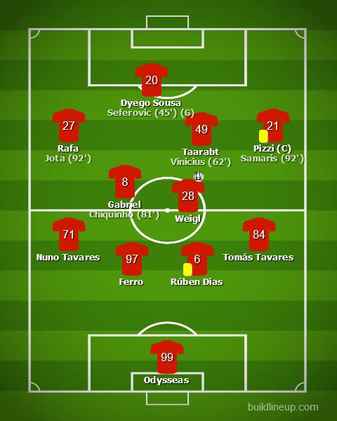 Rio Ave vs Benfica - Liga NOS 2019/20