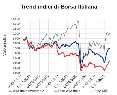 Trend indici di Borsa Italiana al 23 dicembre 2020