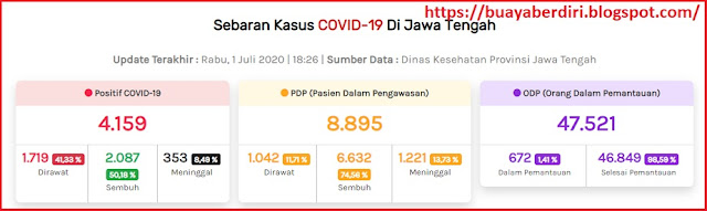 Kasus Penyebaran Covid-19 Jawa Tengah - https://corona.jatengprov.go.id/data