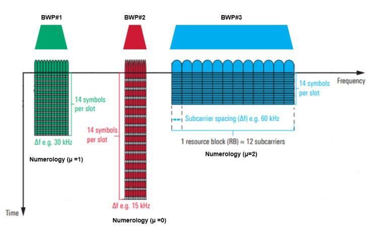 Pencarian Cell dan Sinkronisasi Sel 5G NR