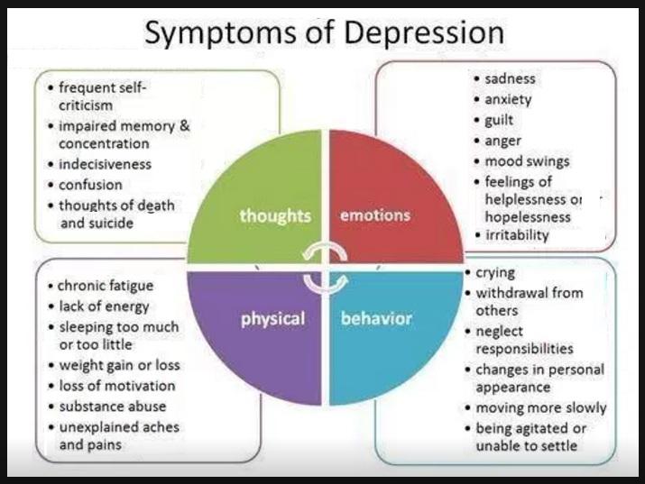 the important symptoms of severe depression