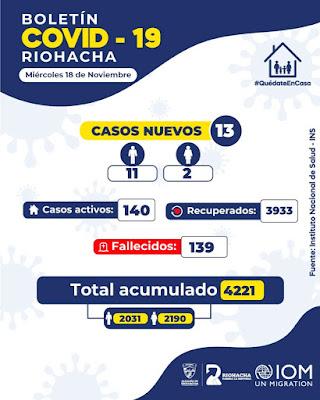 https://www.notasrosas.com/Casos nuevos de Covid-19 en Riohacha