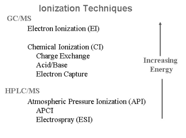 gc-ms ion source