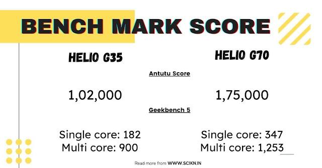 Antutu benchmark score