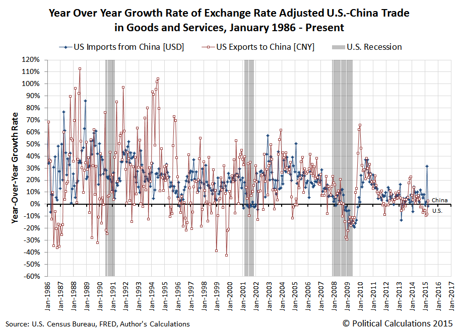 Year Over Year Growth Rate of Exchange Rate Adjusted U.S.-China Trade in Goods and Services, January 1986 - April 2015