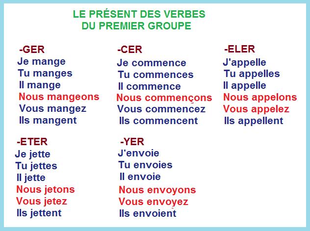 Czasowniki pierwszej grupy - odmiany czasowników 2 - Francuski przy kawie