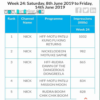 top 5 kids shows trp chart