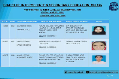 BISE Multan 12th Class Position holders 2018