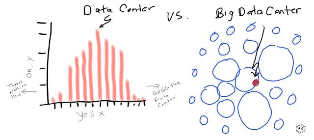 Data Center Big