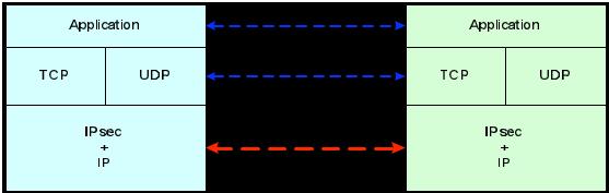 Gambar 4.7 Transport Mode IPsec