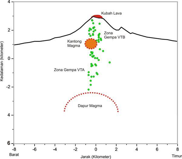 volcano tectonic earthquake merapi