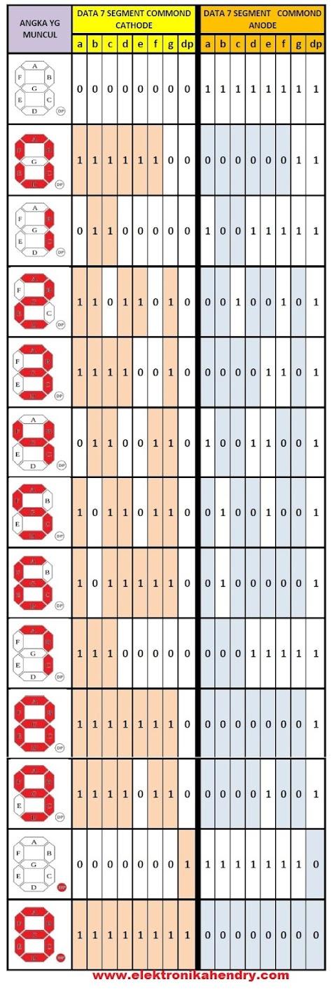 7 segment