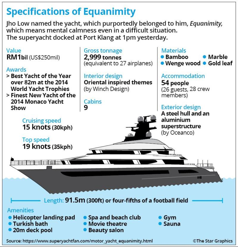Rightways: Here is how 1MDB money was used to buy Equanimity