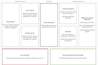 Mô hình LEAN CANVAS vs mô hình CANVAS những điều cần chú ý khi xây dựng thực tiễn