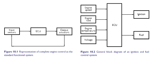 Pemasangan output pulser baterai suzuki shogun 125 code m2 engine management system ccuart Images