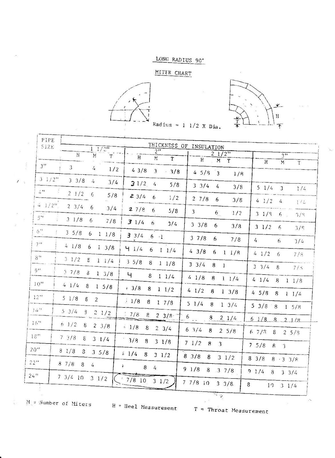 Pattern Layouts For Insulation Workers Long Radious 90 Miter Chart