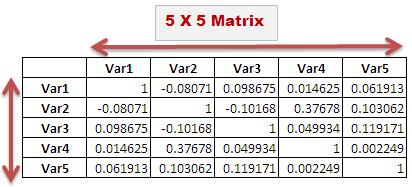 Excel Formula Explained : Correlation Matrix