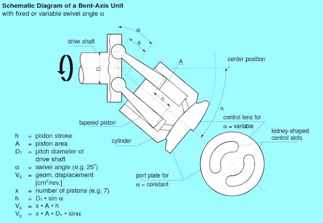 Design, Development and Testing of Axis Piston Pump