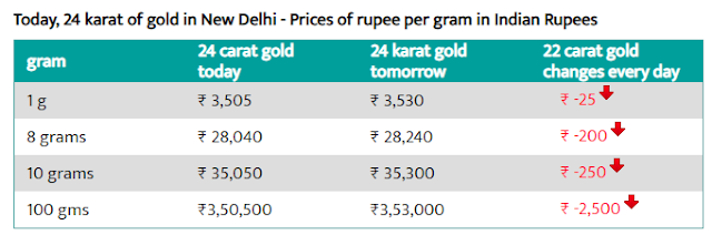 Today Gold Rate in Delhi -1 Aug 2019 - Gold Price Today in Delhi.