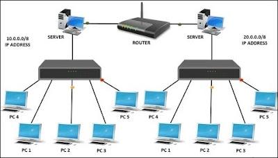 switch dan hub dalam jaringan