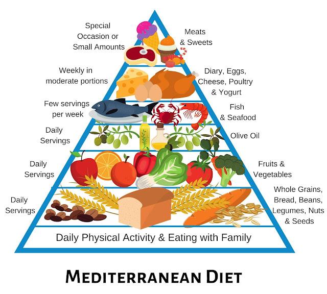 good food for dibetes