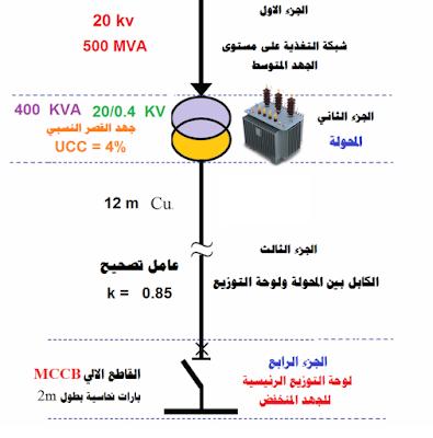 حساب تيار القصر لحالات مختلفة من القصر في مواقع مختلفة من مركز التحويل MV/LV بهدف انجاز الاختيار الصحيح للكابلات والحمايات