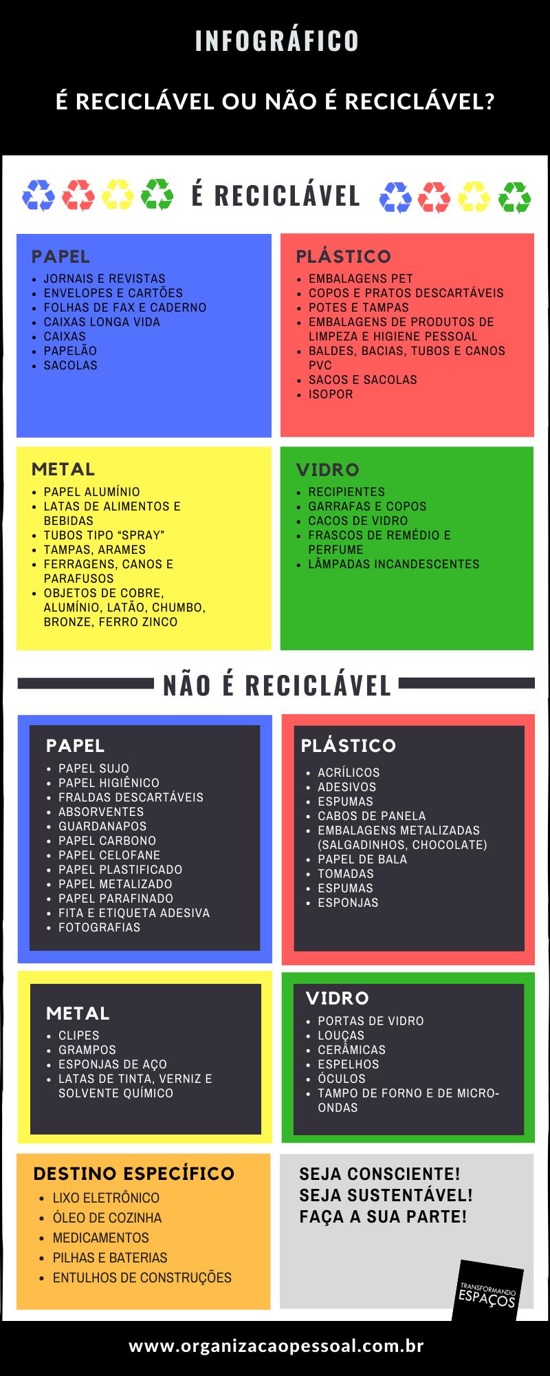 Infográfico - é reciclável ou não é reciclável